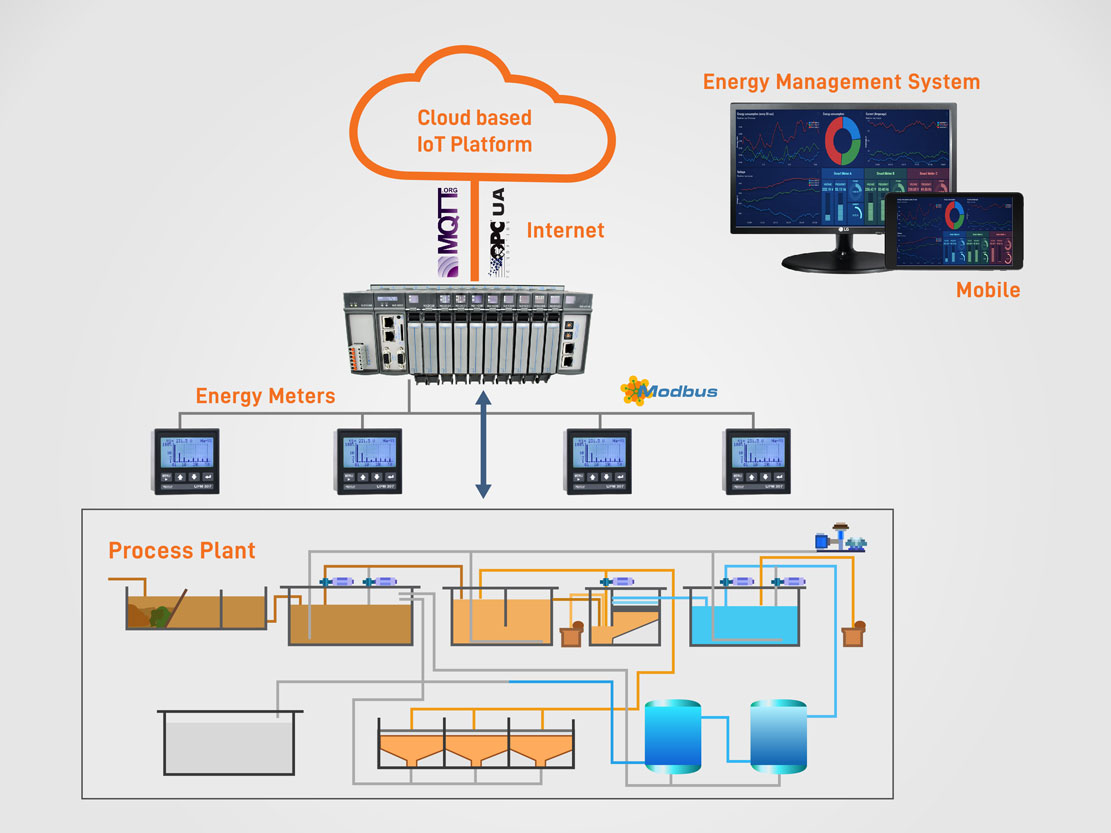 energy management systems India