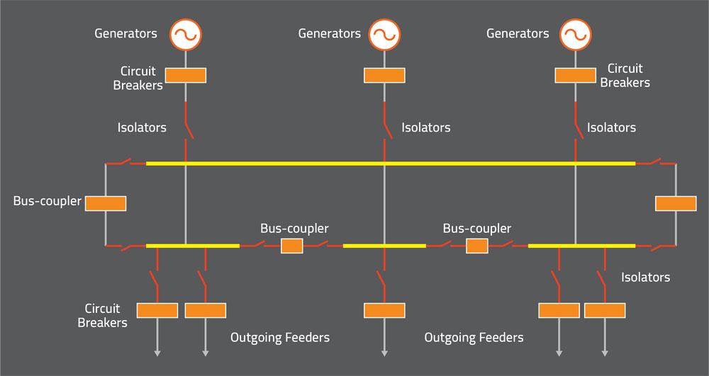 Ring busbar system
