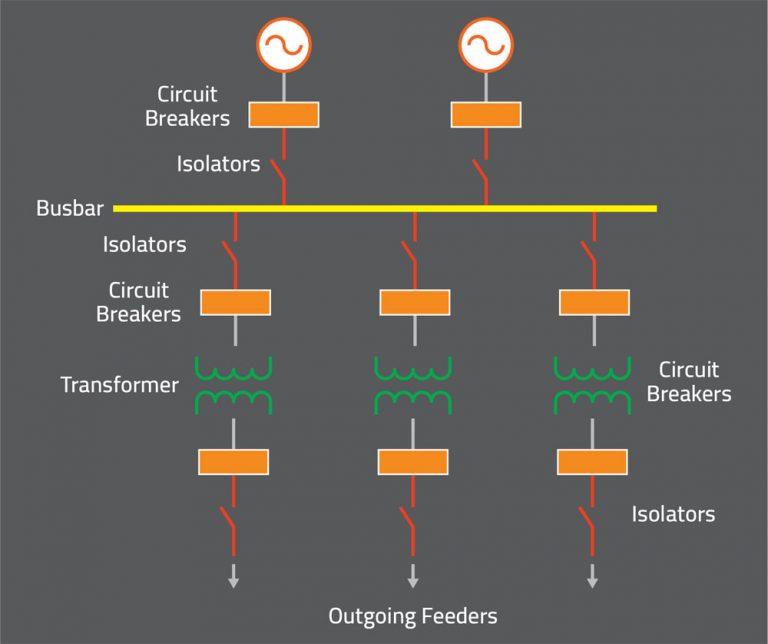 Single busbar system